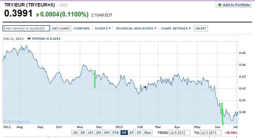 Talking Turkey Graph #1