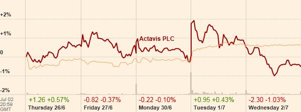 Actavis v Dow