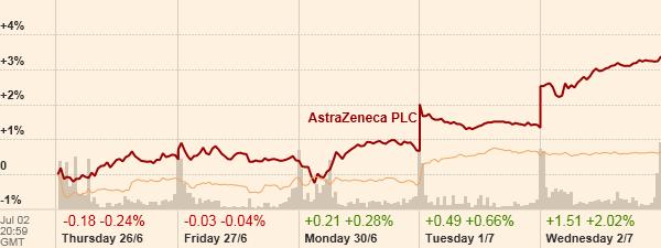 AstraZeneca v Dow