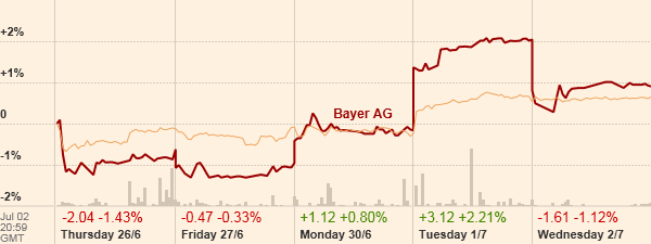 Bayer AG vs Dow