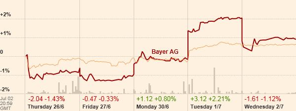 Bayer AG vs Dow