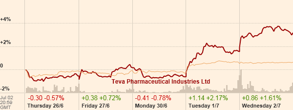 Teva vs  Dow Jones