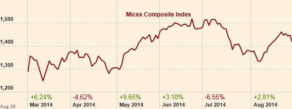 Micex 6 month