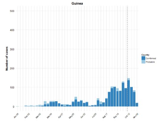 Guinea chart