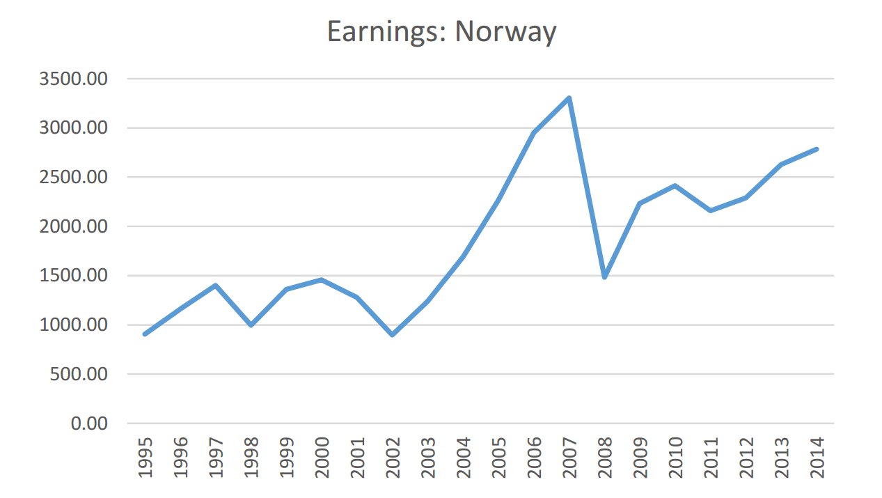 Norway White Paper Chart 1