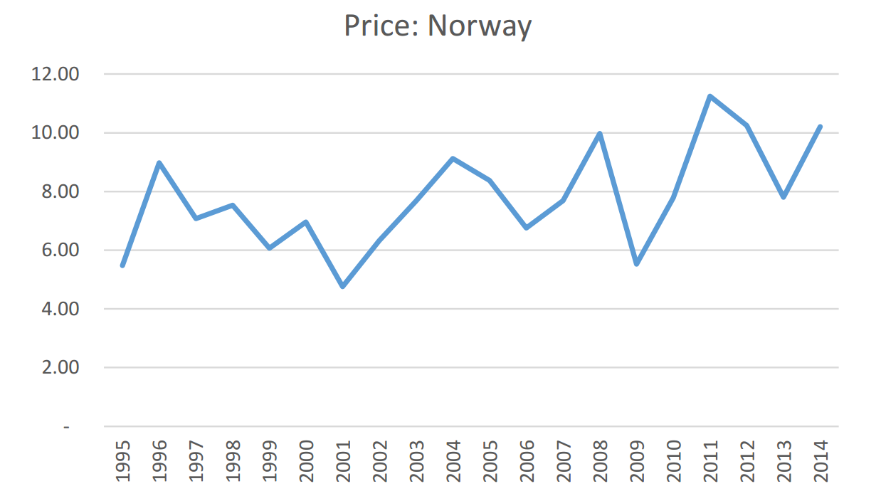 Norway White Paper Chart 2
