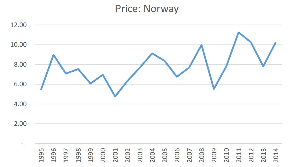 Norway White Paper Chart 2