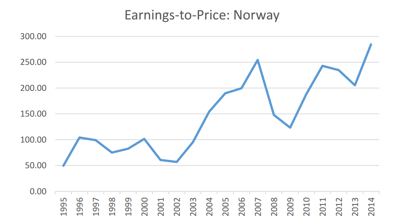 Norway White Paper Chart 3