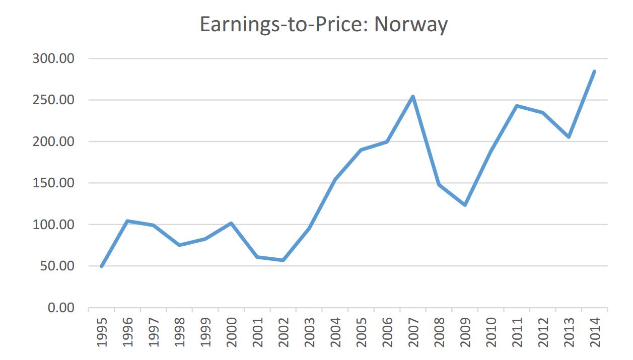 Norway White Paper Chart 3