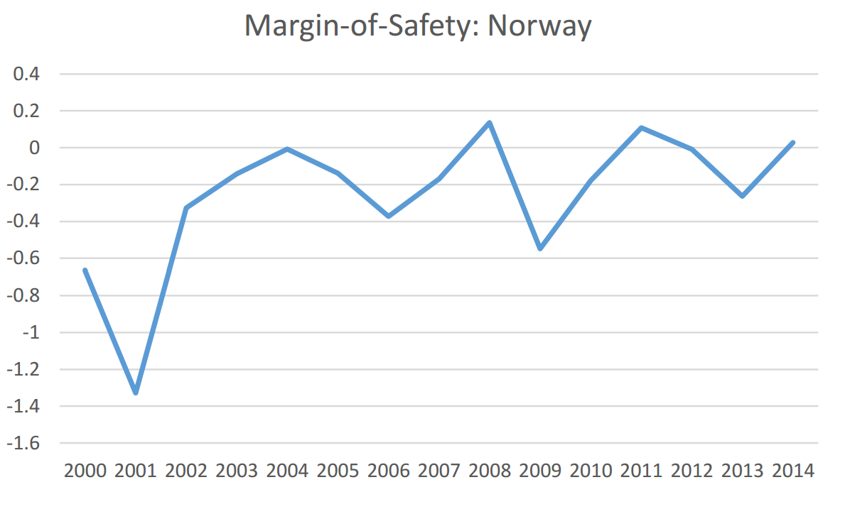 Norway White Paper Chart 4
