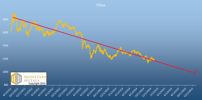 Gold and Silver Prices 1