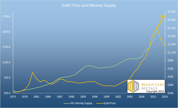 Gold and Silver Prices 2