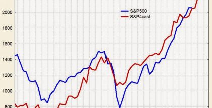 S&P 2200