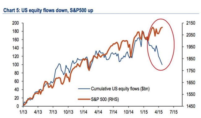 Source: BofA Merrill Lynch Global Investment Strategy, EPFR Global