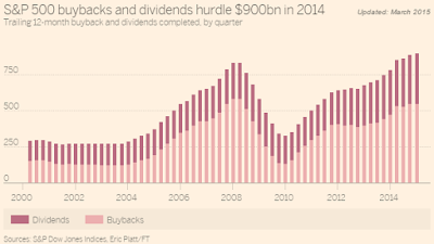 SnP 500 buybacks