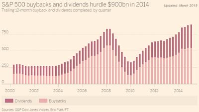 SnP 500 buybacks