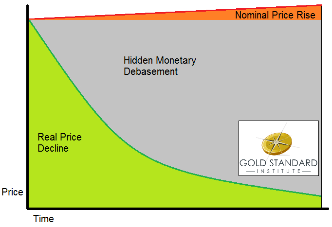 gold_standard_institute_graph
