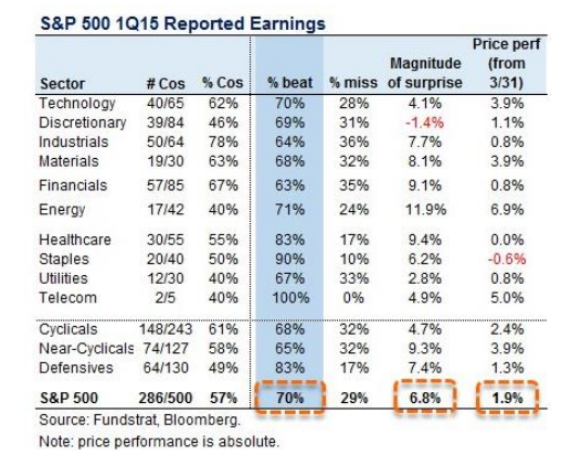 s&p 500 1q15 reported earnings
