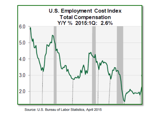 us employment cost index
