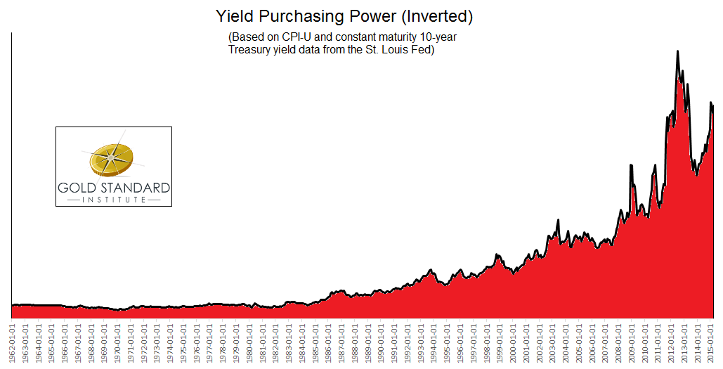 yield_purchasing_power_graph