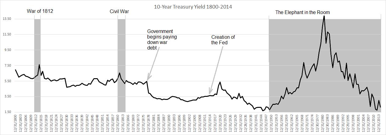 10-Year Treasury Yield 1800-2014 (Detailed)
