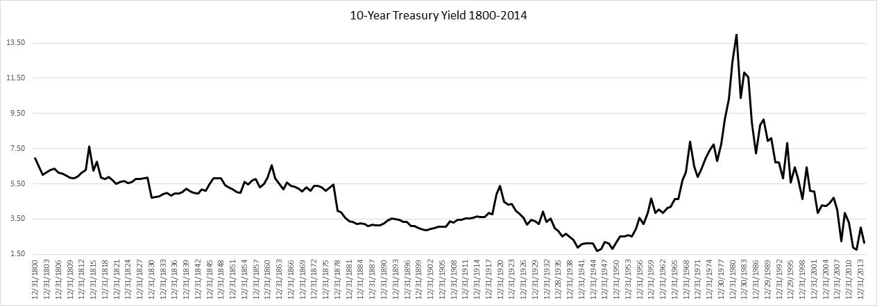 (National Bureau of Economic Research 1800-2001, US Treasury 2002-2014)