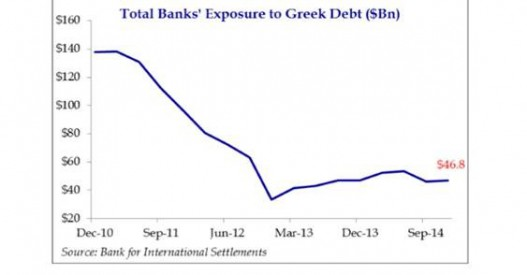Greece-Chart_2-06-16-2015-527x275