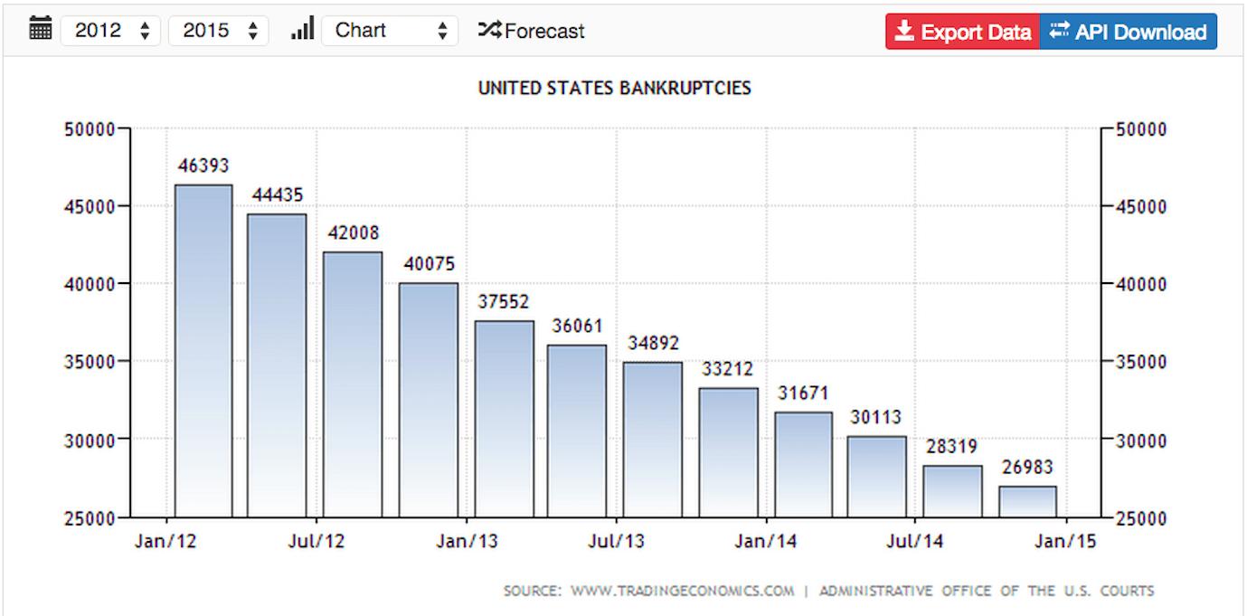 1 Bankruptcies