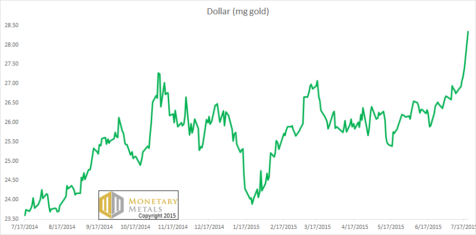 Dollar (mg gold) chart