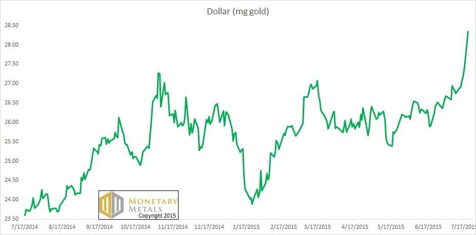 Dollar (mg gold) chart