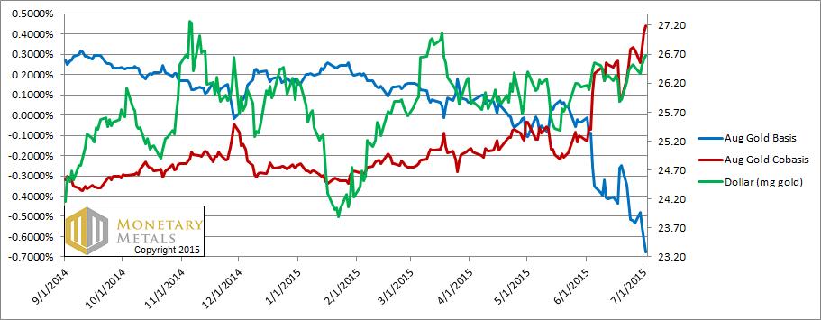 Gold Basis, Cobasis, and Dollar Price