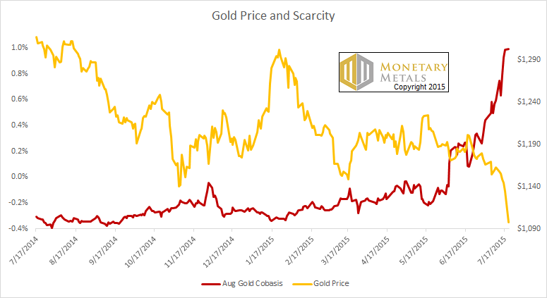 Gold Pirce and Scarcity chart