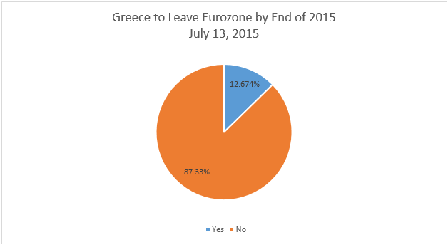 Grexit Probability Chart 3