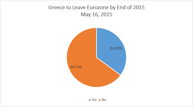 Grexit Propability Chart 1