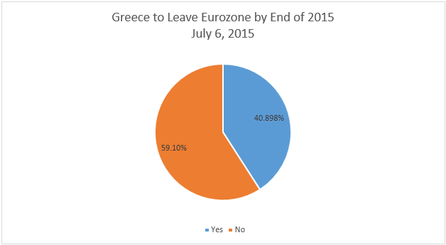 Grexit Propability Chart 2