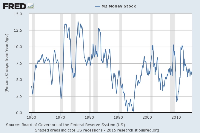 M2 Money Stock 1960-2015