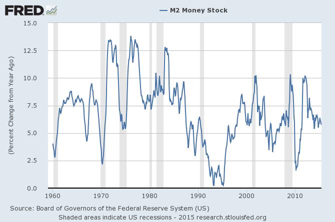 M2 Money Stock 1960-2015