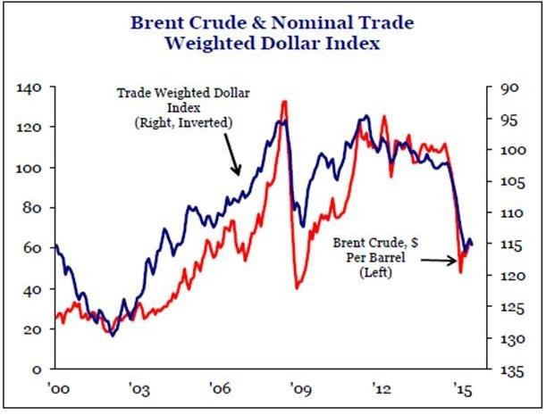 Nominal Trade Index Graph