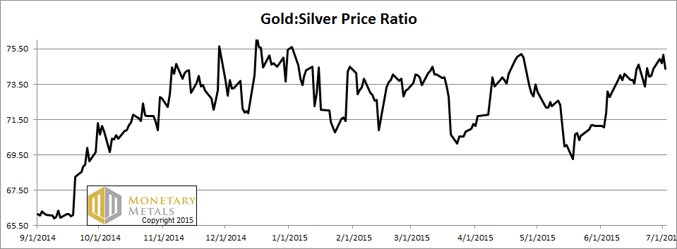 Price Ratio of Gold to Silver