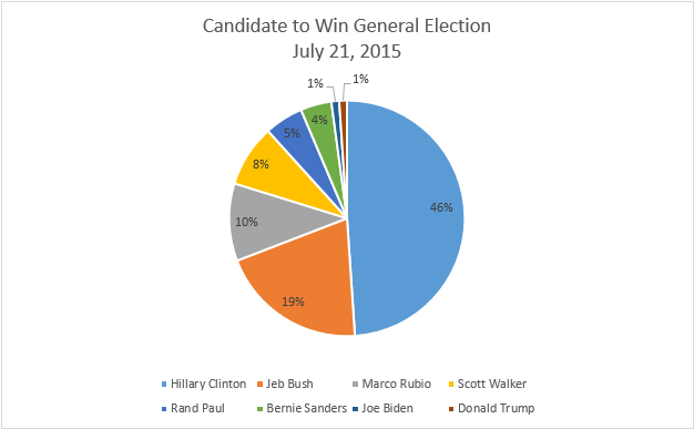 Republican General Election Chart