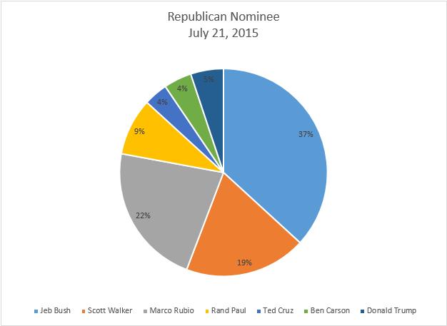 Republican Nominee Chart