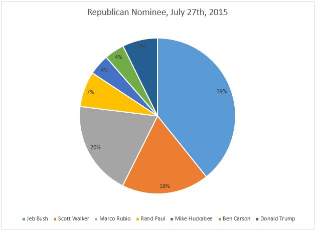Republican Nominee July 27th