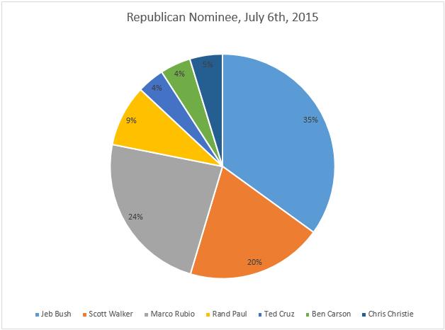 Republican Nominee July 6th