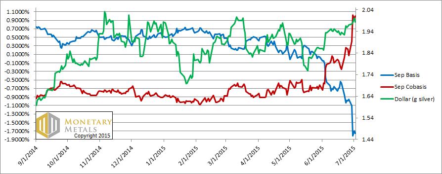 Silver Basis, Cobasis, and the Dollar Price