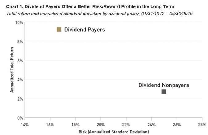 "Source: Ned Davis and Morningstar, ""Dividend Payers"" and ""Dividend Nonpayers"" as defined by Ned Davis, July 2015"