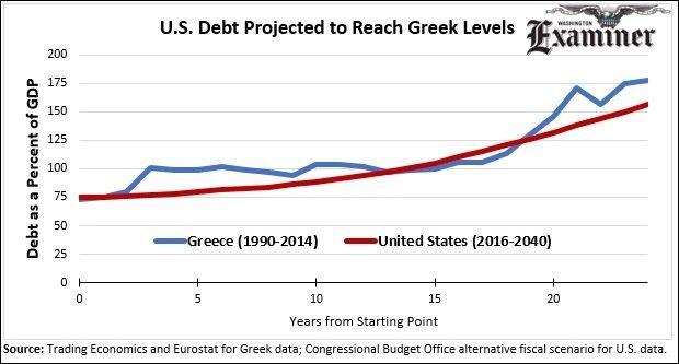 U.S. Debt Projection Greece Comparison