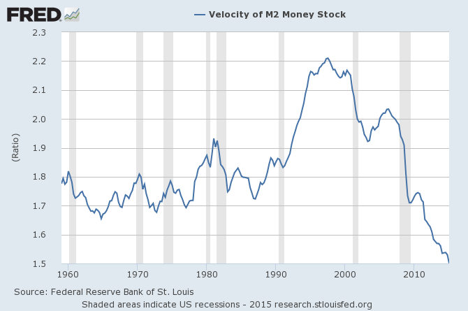 Velocity of M2 Money Stock 1960-2015
