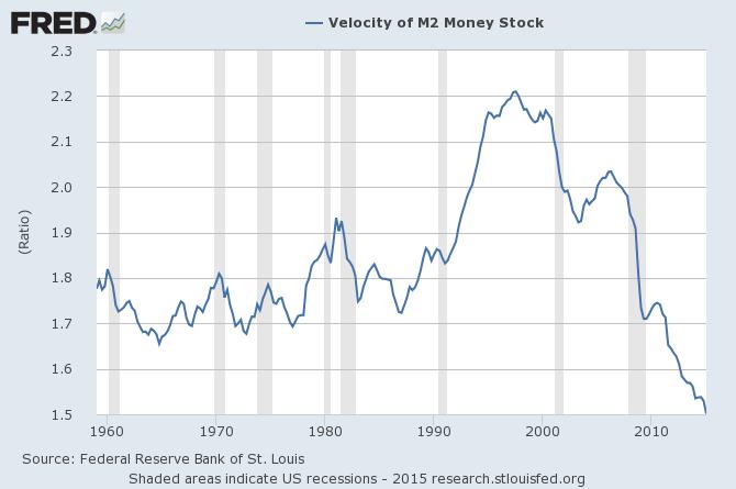 Velocity of M2 Money Stock 1960-2015
