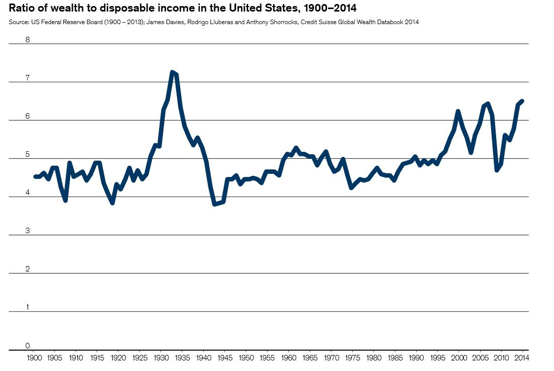 Wealth to Income 1900-2013 (Source: Federal Reserve Board)