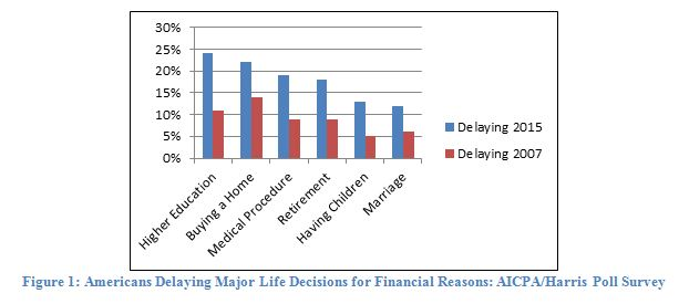 AICPA/Harris Poll Survey - Major Life Decisions